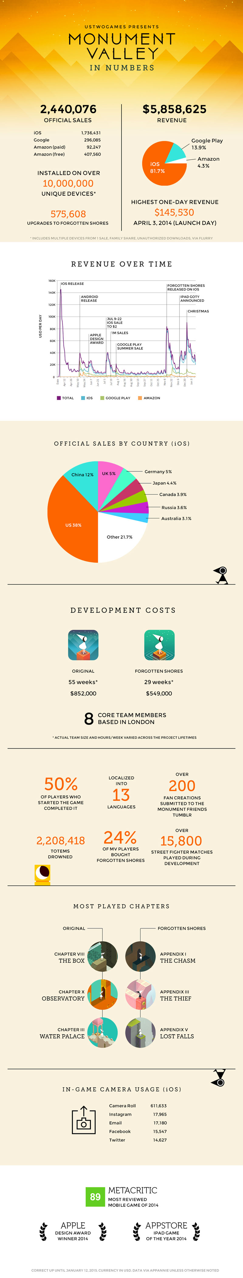 Monument Valley ingresa casi 6 millones de dólares en ventas