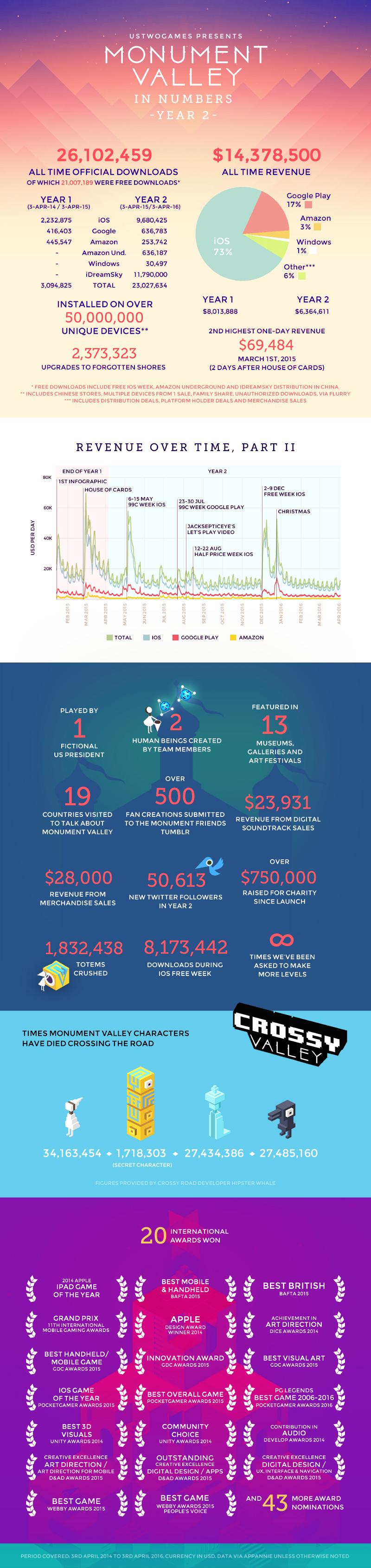 Monument Valley celebra su segundo aniversario superando los 26 millones de copias