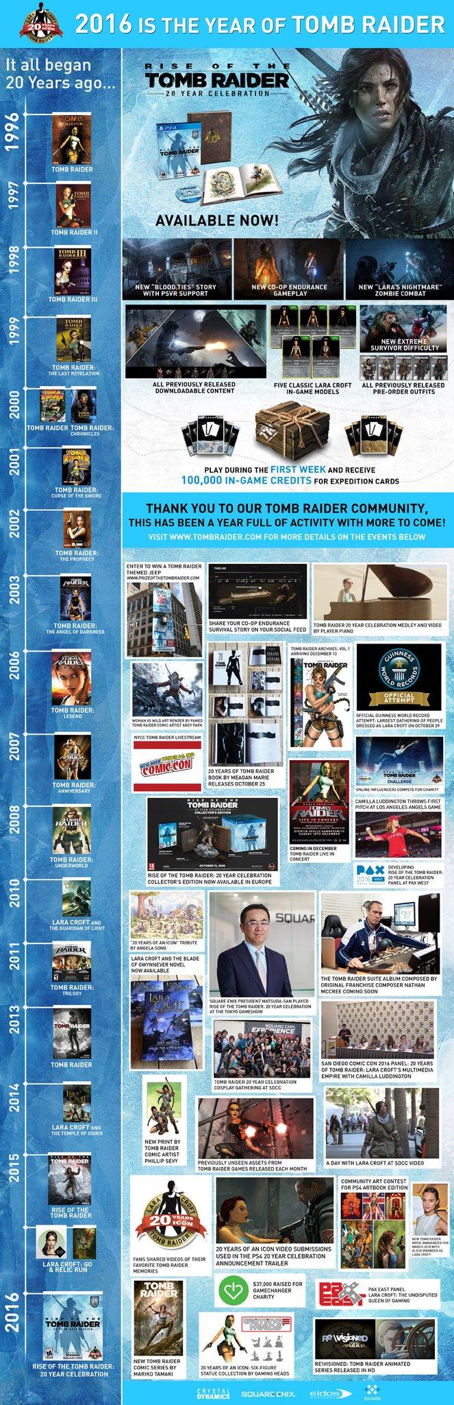Tomb Raider resume sus 20 años de historia en una infografía