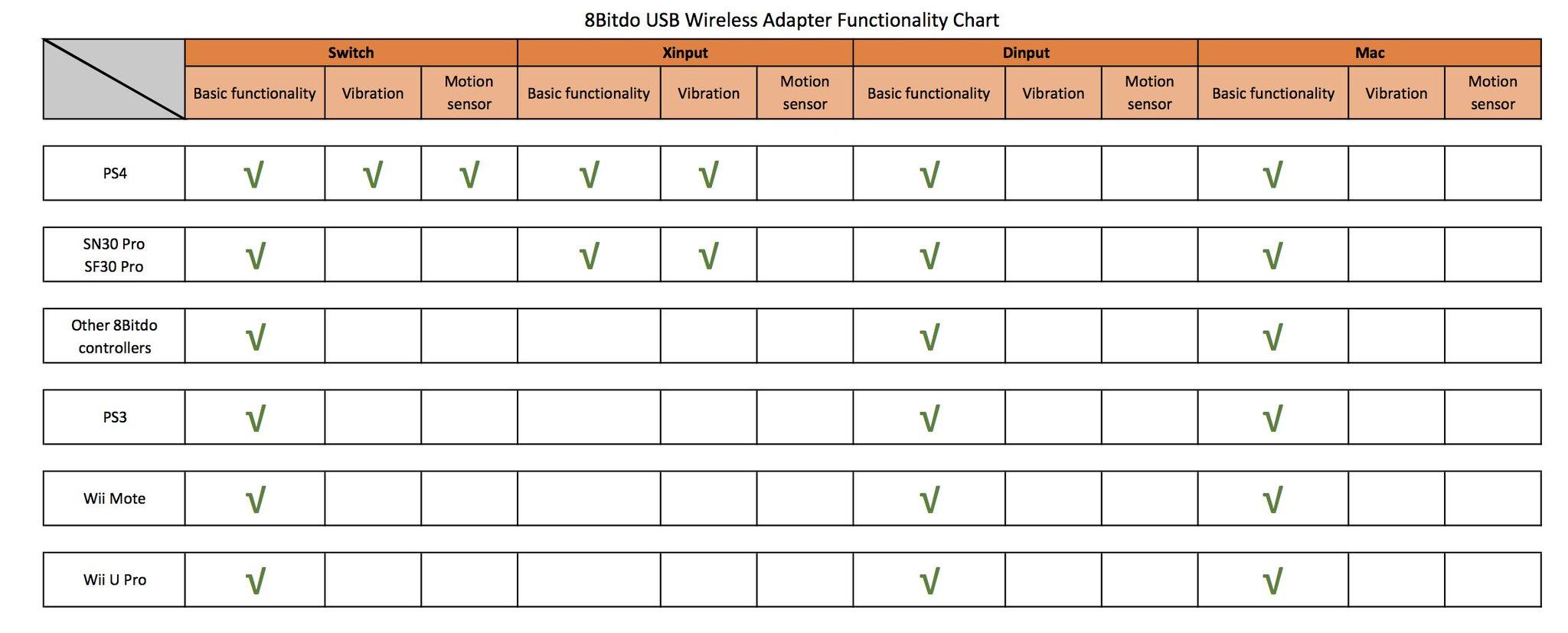 Nintendo Switch: 8Bitdo lanza un adaptador del mando de PS4 o Wii U