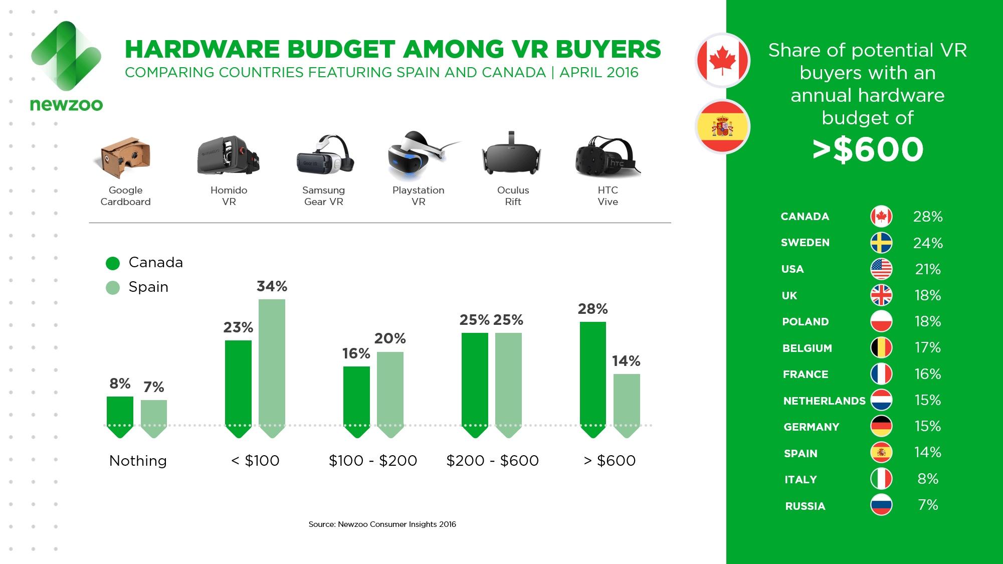Realidad Virtual: España es el país con mayor interés de compra en un dispositivo VR