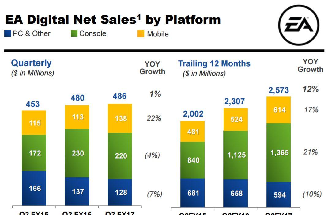 Electronic Arts roza los 700 millones de dólares sólo en ventas digitales durante su último trimestre fiscal