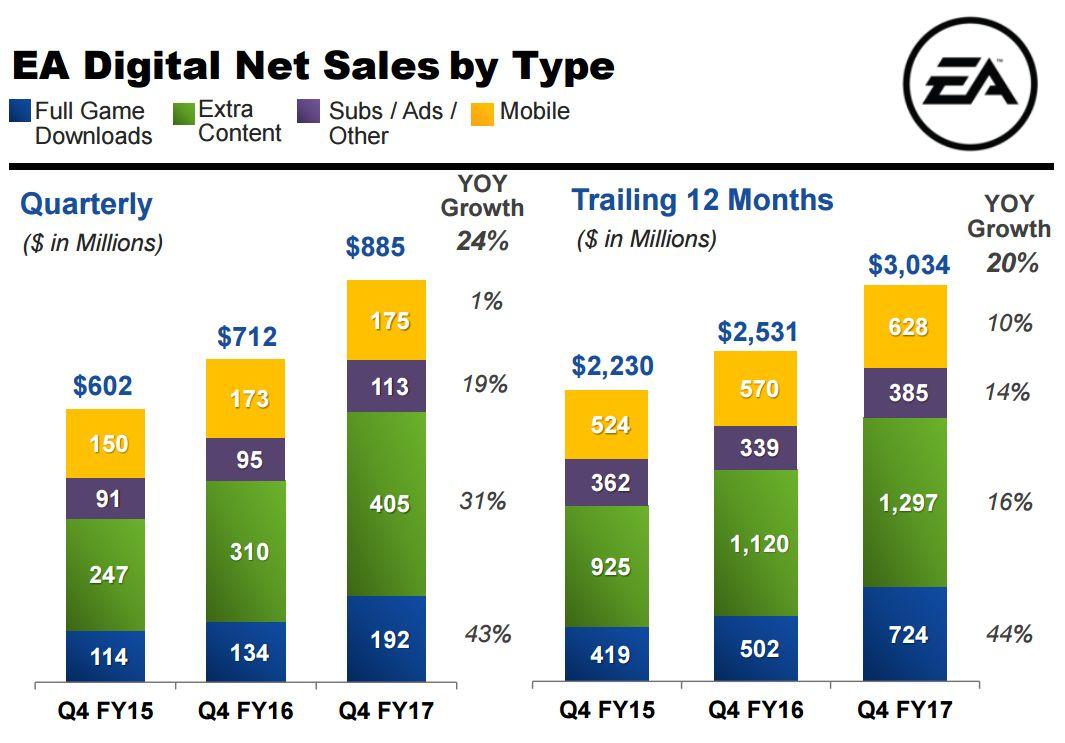 Crecen los ingresos de EA, es el mayor distribuidor en XOne y PS4