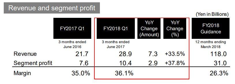 Konami cierra su primer cuarto del año fiscal con excelentes resultados