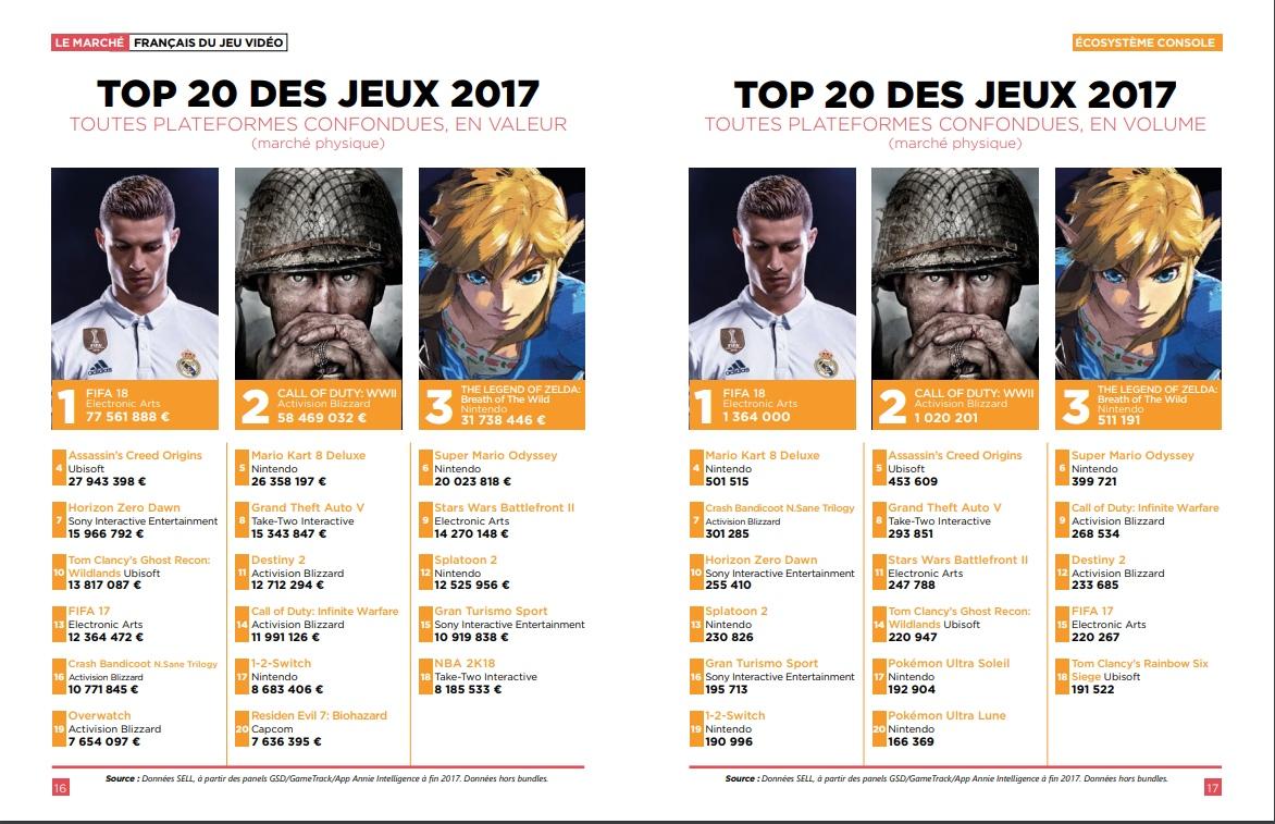 FIFA 18 fue el videojuego más vendido en Francia durante 2017