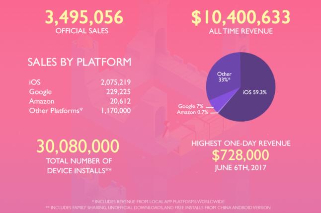 Monument Valley 2 genera grandes beneficios en su primer año