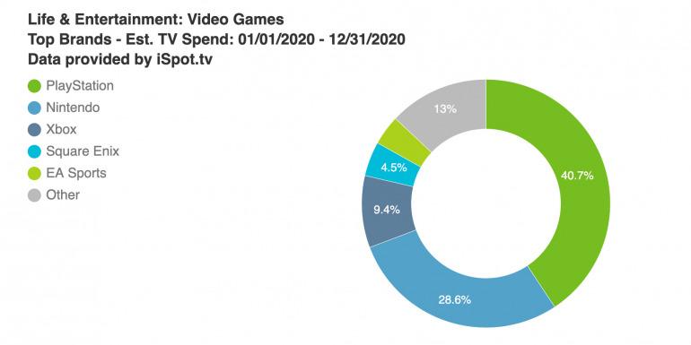 Gasto en publicidad televisiva de videojuegos en 2020, fuente: VentureBeat