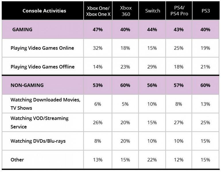 55% de las actividades que se realizan en consolas actuales no tienen que ver con jugar