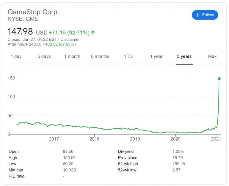 GameStop partage une montée en flèche à un niveau record, et Reddit est à blâmer