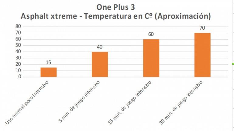 Un pequeño ejemplo de cómo las temperaturas pueden ser algo más acusadas de lo que nos gustaría mientras más tiempo jugamos.