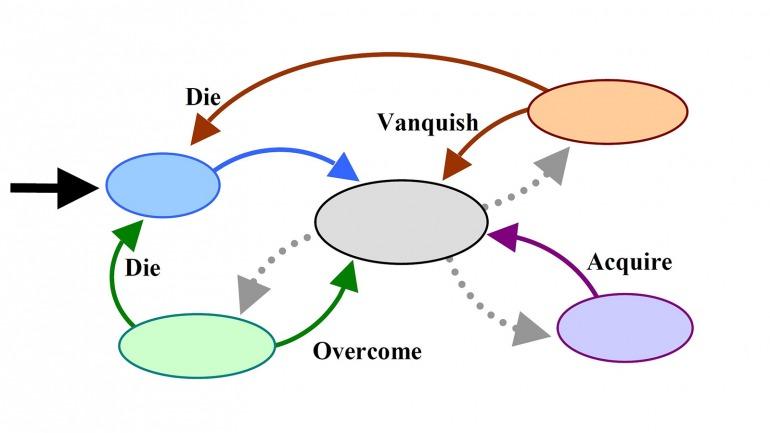Este es el loop jugable de un FPS estándar; si un jugador detecta que el título aplica un ajuste dinámico en cierto punto de este ciclo, puede aprovecharlo de forma indebida, o romper la dinámica del propio jugador.