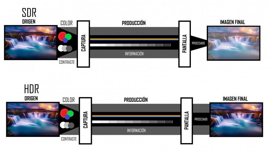¿Qué y cómo funciona HDR en el cine y los videojuegos?  Hablamos del presente y el futuro de esta tecnología
