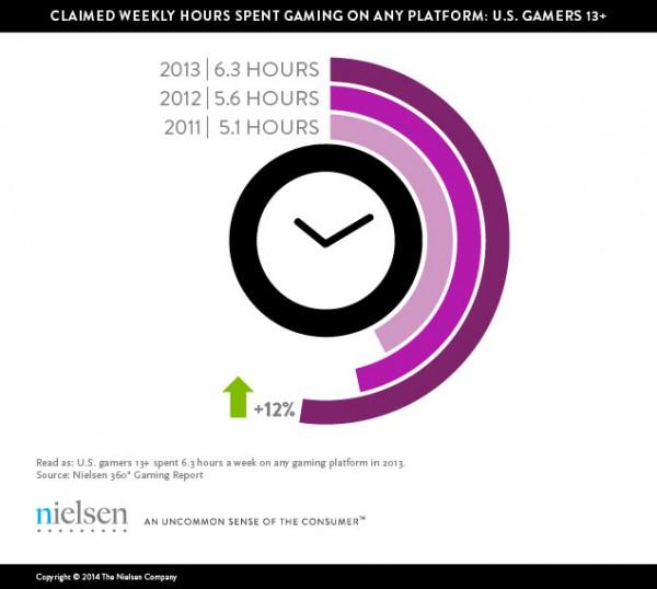 """Nielsen descarta que los títulos para móviles estén """"robando"""" el tiempo a otras plataformas"""