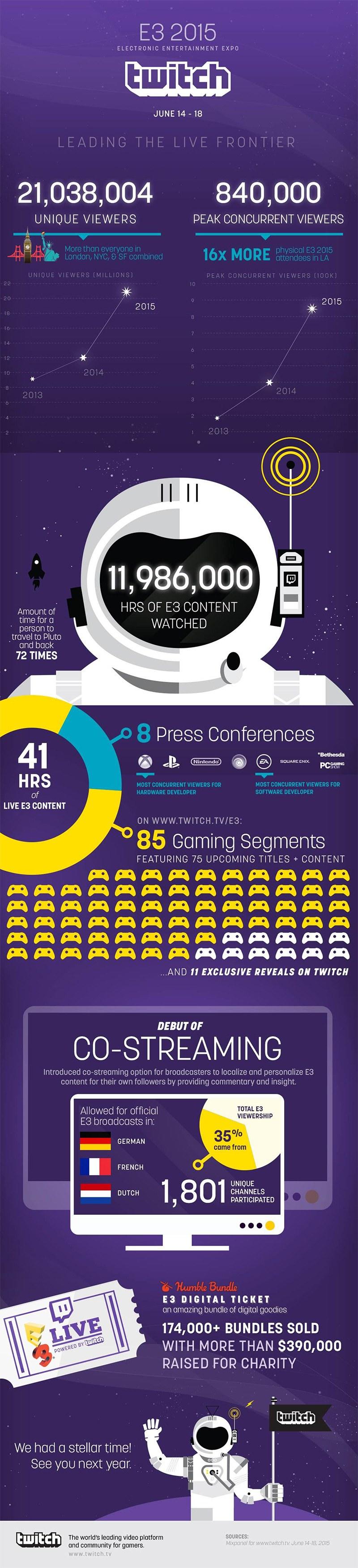 El E3 2015 fue seguido por 21 millones de usuarios en Twitch