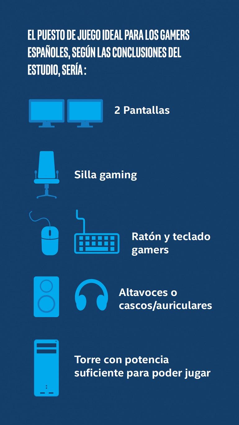 """¿Qué prefieren los """"gamers españoles""""? El último estudio de Intel y GfK lo deja claro: PC"""