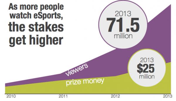 Más de 70 millones de espectadores siguen habitualmente las competiciones eSports