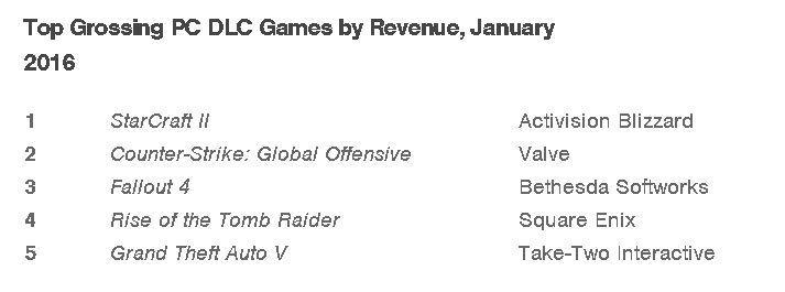 Aumenta la venta de juegos en formato digital en enero de 2016