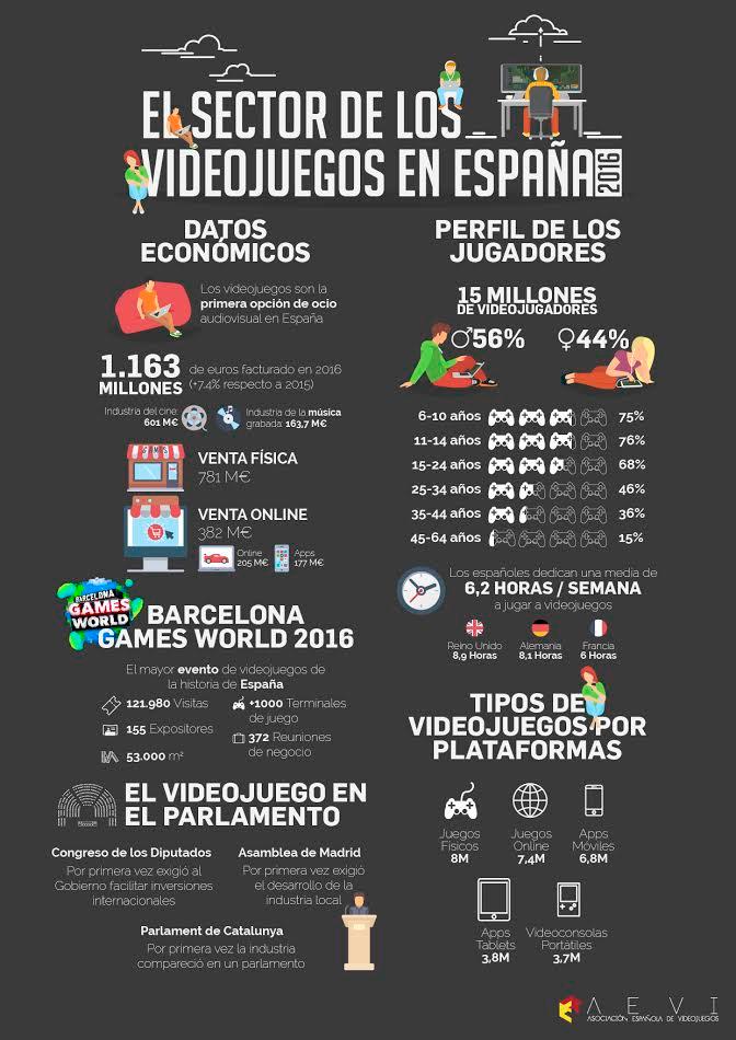 Los videojuegos ya generan en España más de 1.000 millones al año