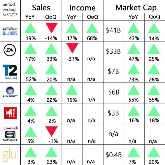 Activision y EA las compañías de mayores ingresos del trimestre