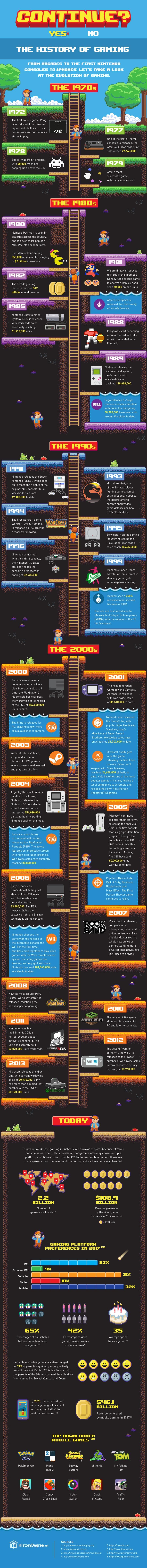 La historia del videojuego ¡resumida en una espectacular infografía!