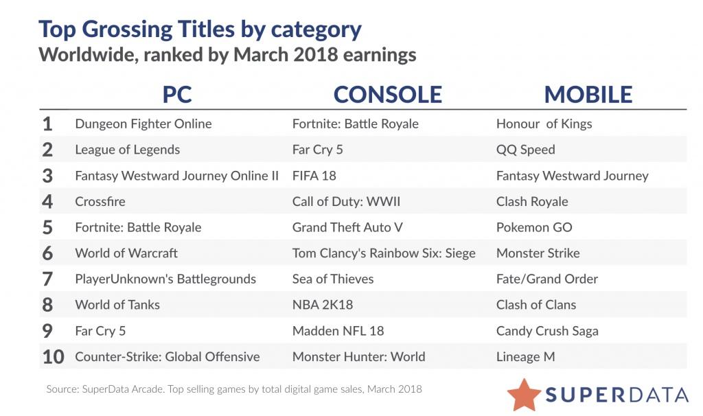 Estudio sitúa en un 2% la subida en ingresos de juegos digitales de marzo