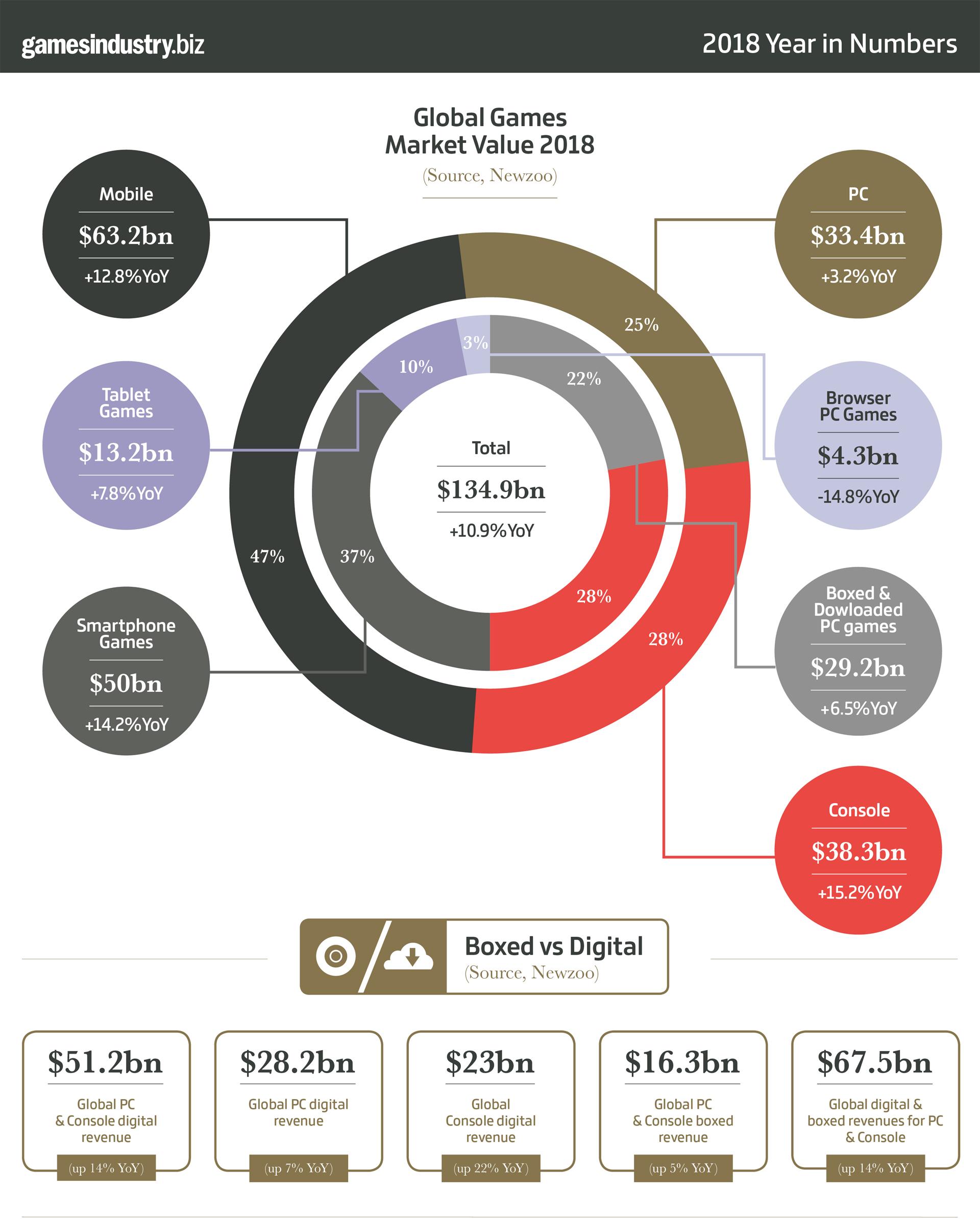 PC, consolas o móviles ¿Dónde generan más dinero los videojuegos?