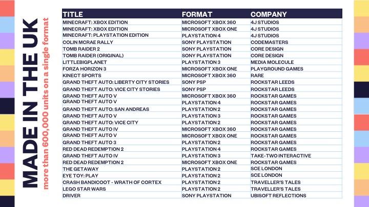 Todos estos videojuegos han superado el millón de copias en Reino Unido