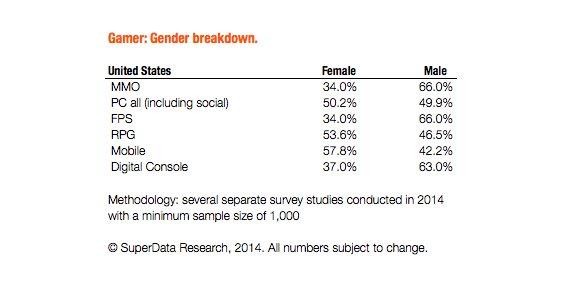 Un estudio desvela la inclinación de los hombres por los shooters, y de las mujeres por los RPGs