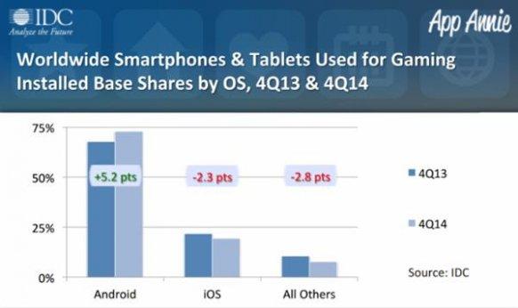Actualmente hay más de 1000 millones de teléfonos y tabletas que se utilizan para jugar