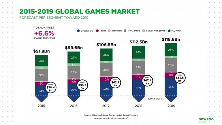 El consumo en videojuegos para smartphone y tablets ya supone el 37% de la industria
