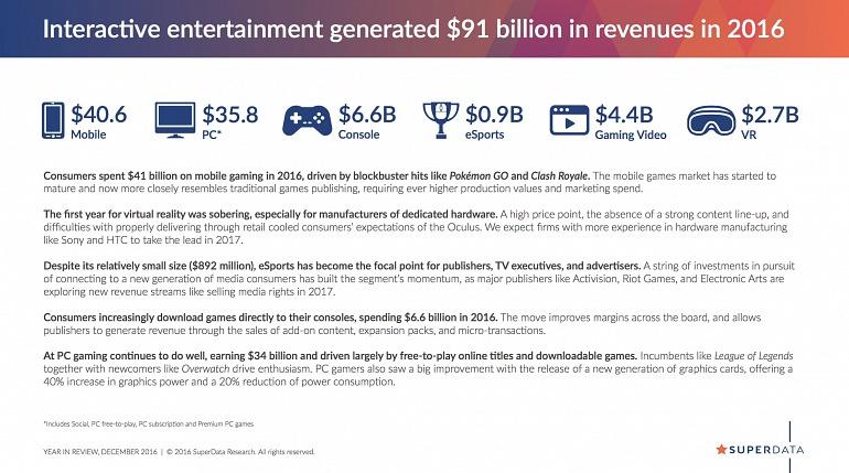 Los videojuegos para móviles, los más rentables en ingresos en 2016