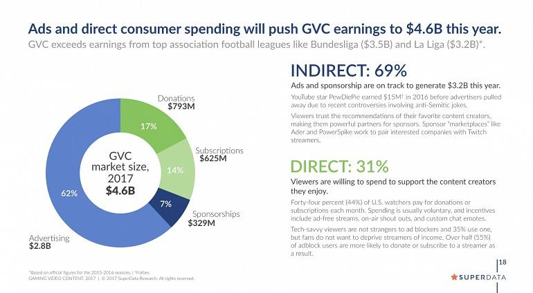 """Los vídeos """"gaming"""" generarán 4.600 millones de dólares en 2017"""
