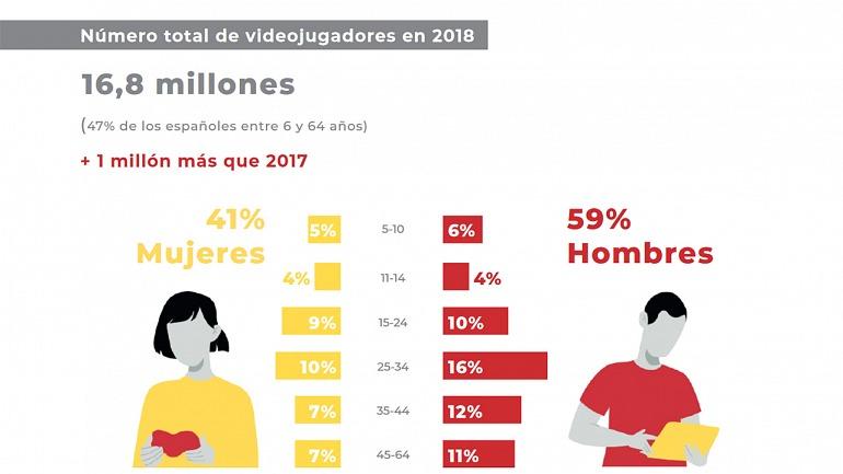 ¿Cuántos jugadores hay en España? AEVI actualiza el dato de usuarios