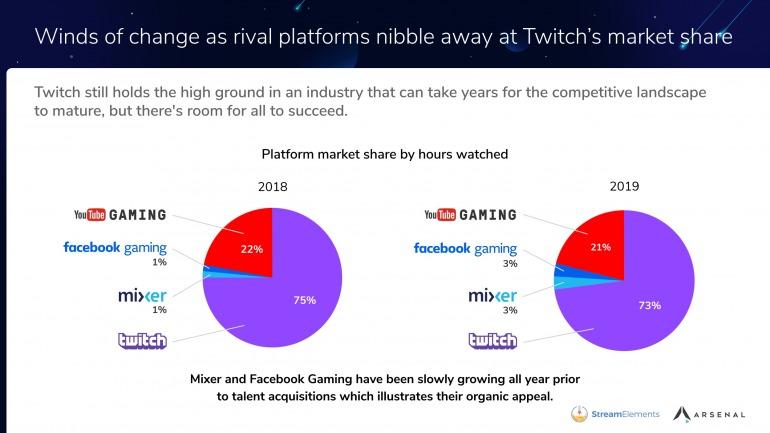 Twitch sigue dominando en streamings pese al empuje de YouTube, Mixer y Facebook Gaming