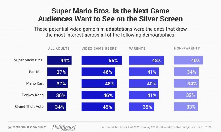 ¿De qué videojuego te gustaría ver una película? Estas son las más deseadas por los estadounidenses