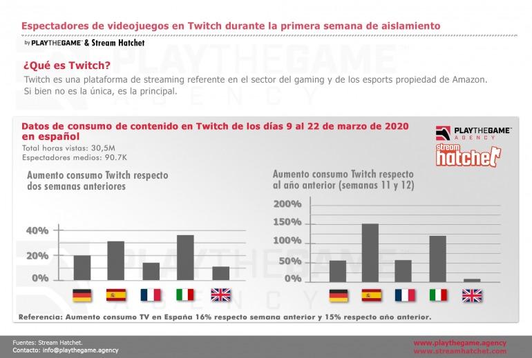 El consumo de Twitch en España se dispara tras la primera semana de aislamiento por el coronavirus