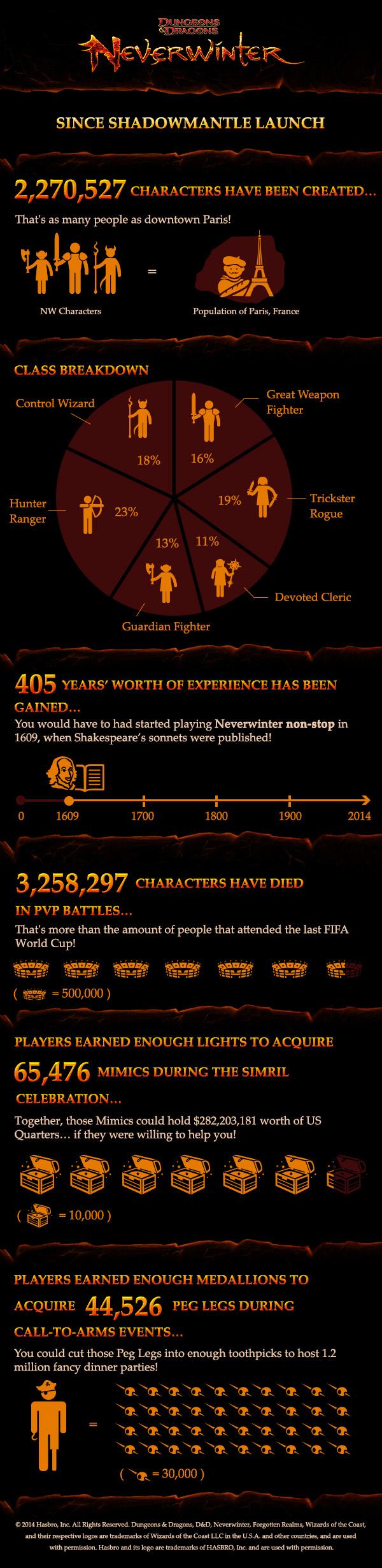 Más de 2 millones de personajes se han creado en Neverwinter desde su lanzamiento