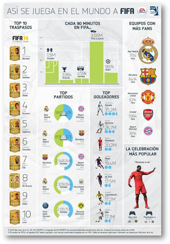 EA muestra datos curiosos y estadísticas de FIFA 14